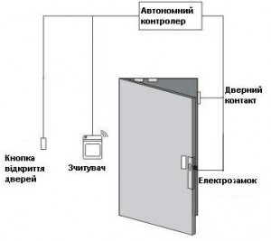 Класифікація систем контролю доступу 1