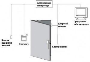 Класифікація систем контролю доступу 2