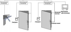 Класифікація систем контролю доступу 3