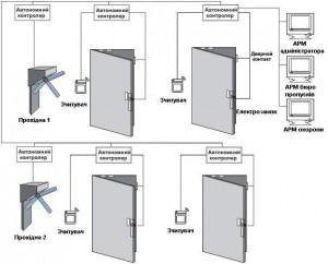 Класифікація систем контролю доступу 4