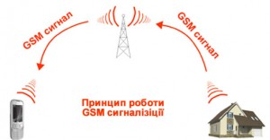 gsm сигнализация1